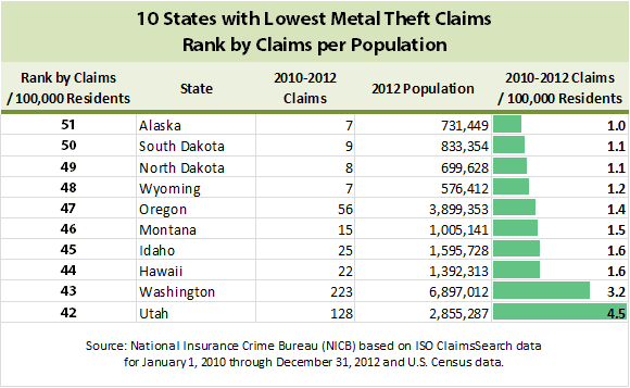 10 states with lowest metal theft claims rank by claims per population