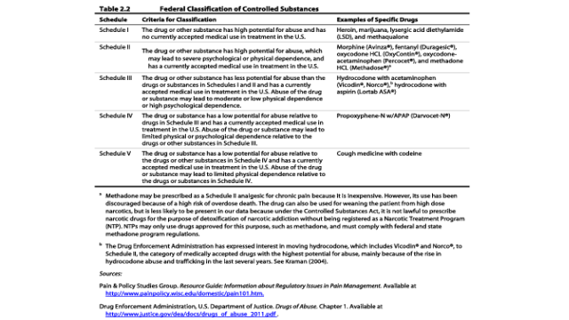 Federal Classification of Controlled Substances