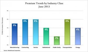 MarketScout June 2013 Industry Class