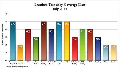 MarketScout July 2013: Premium Trends  by Coverage Class