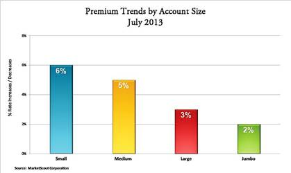 MarketScout July 2013 Premium Trends by Account Size