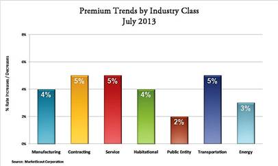 MarketScout July 203 Premium Trends by Industry Class