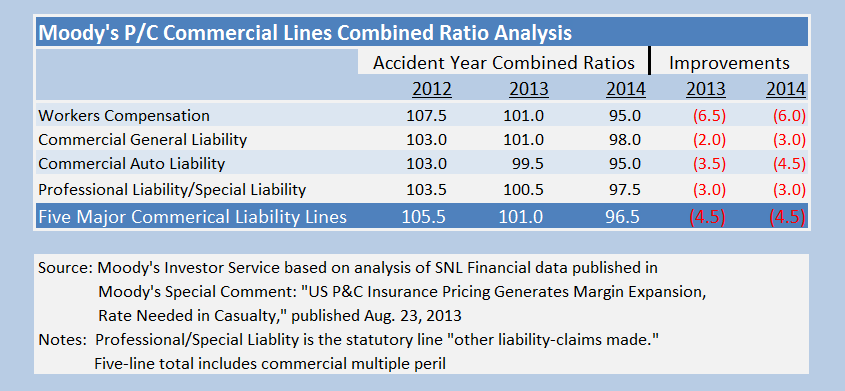 Commercial Insurance Rate Hikes Continuing; Workers' Comp ...
