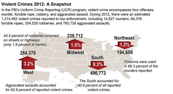 Violent Crime in U.S. 2012: FBI