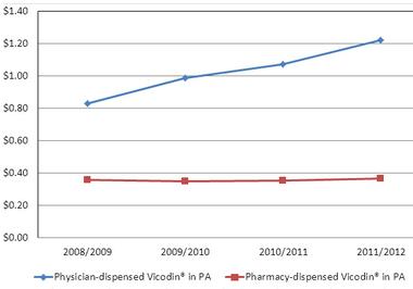 WCRI Study of Penn., Md. Finds Vicodin Much Costlier When ...  WCRI Study of P...