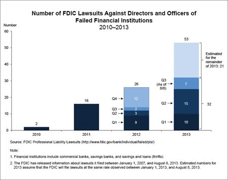FDIC D&O Lawsuits Cornerstone Research