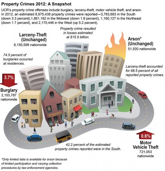 Property Crime in U.S. 2012: FBI