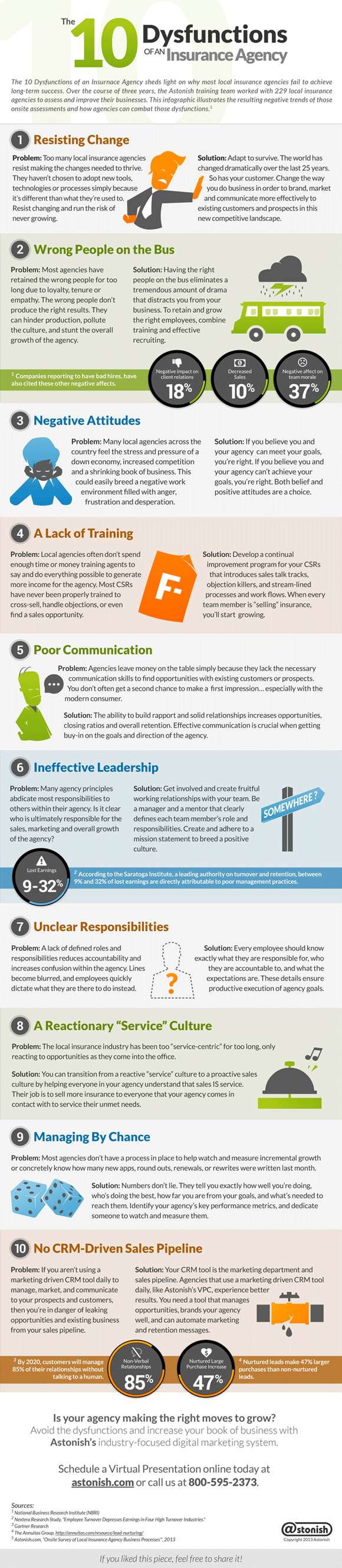 inforgraphic_10-dysfunctions