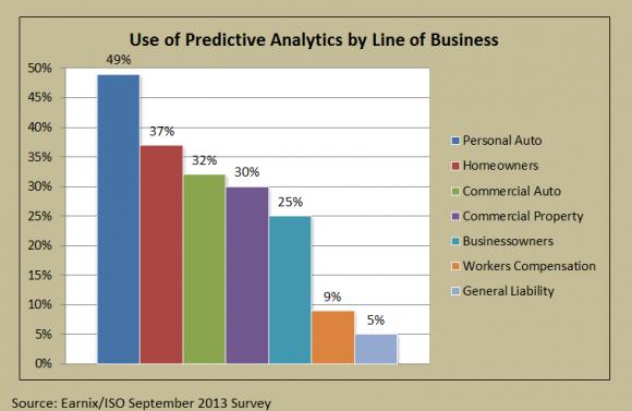 Earnix-ISO-Predictive-Chart-1