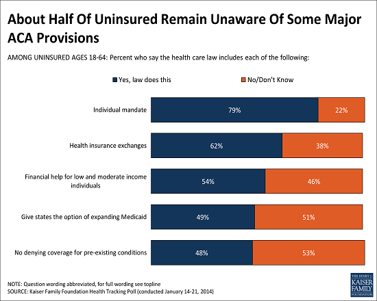 Half of Uninsured  Unaware of Major ACA Provisions