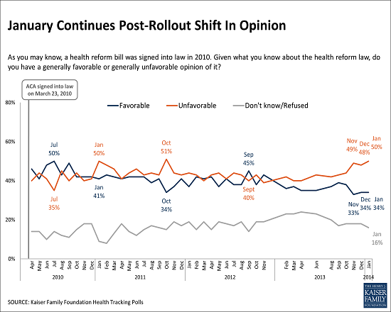 More Want To Improve ACA Rather Than Repeal It