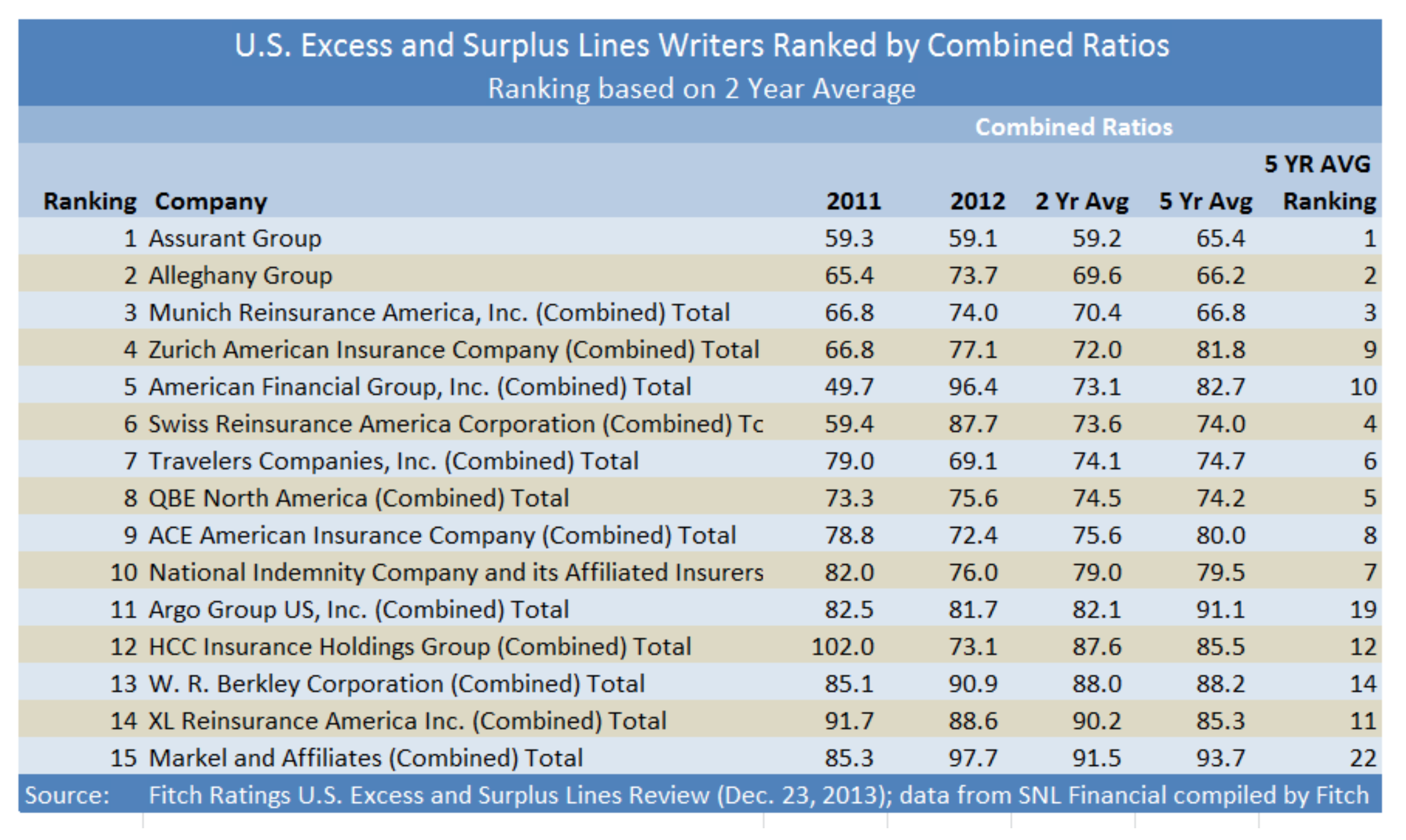 Fastest Growing E&S Carriers in Top 30 Revealed: Fitch Report