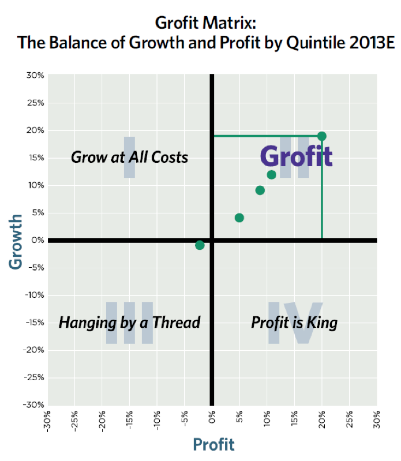 mcdonalds evaluation on maximising profits This lesson will examine the profit maximization rule as it applies to a pure monopolist, and introduce the revenue maximization rule, which tells a monopoli.