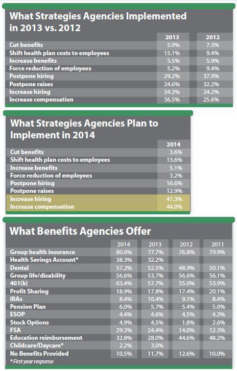 Insurance Journal Agency Salary Survey