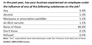 EMPLOYERS-Drug-Survey