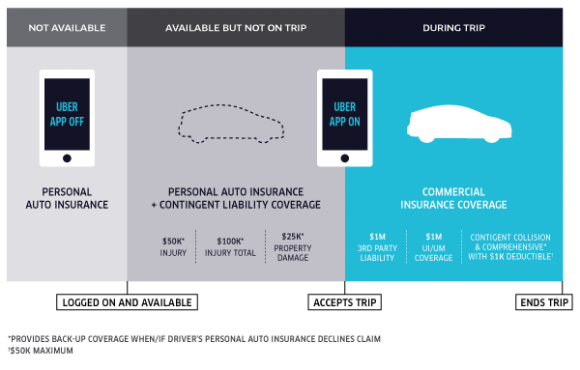 Uber posted a blog on Friday morning with this graphic explaining their new policy to cover a gap between personal and commercial insurance.