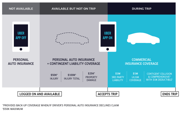 Uber Announces New Policy to Cover Gap
