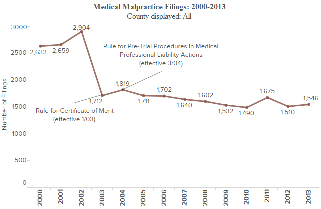 Pennsylvania medical malpractice