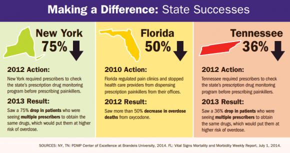 painkiller-prescriptions-state-successes