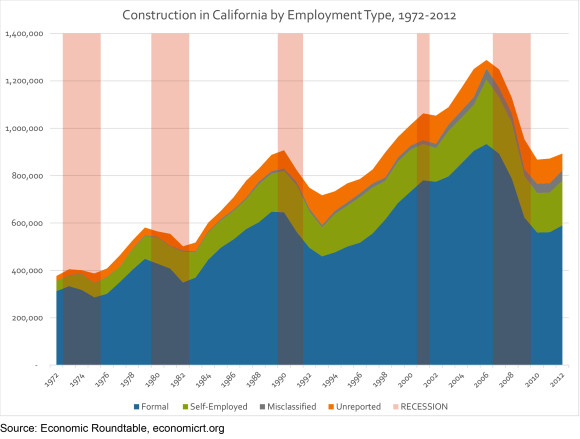Informal Construction in California 1972-2012