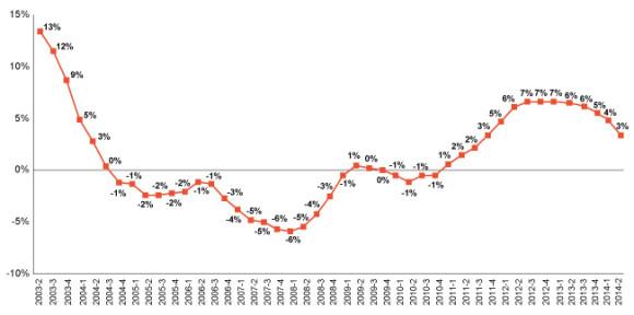 Towers-Watson-CLIPS-Chart-2014