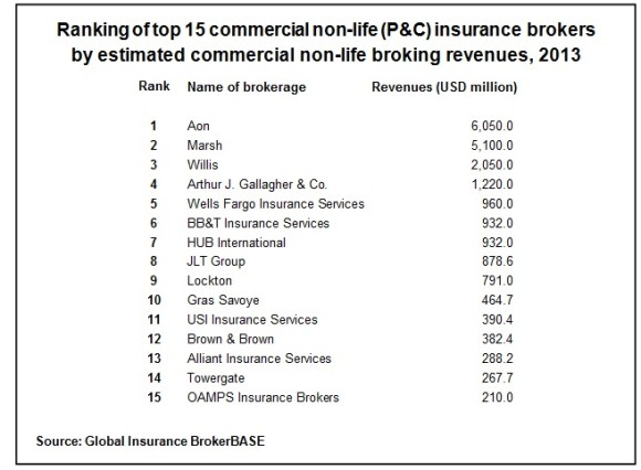 Commercial Insurance Brokers >> World S Top 15 Commercial Lines Brokers Write 43 Of Business Finaccord