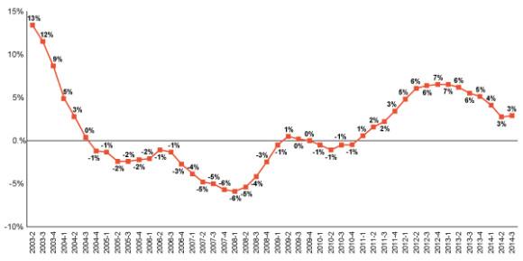 Towers-Watson-CLIPS-Chart-Third-Quarter-2014